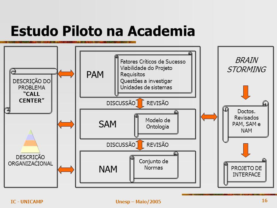 16 Unesp – Maio/2005IC - UNICAMP Estudo Piloto na Academia DESCRIÇÃO DO PROBLEMA CALL CENTER DESCRIÇÃO ORGANIZACIONAL BRAIN STORMING Doctos.