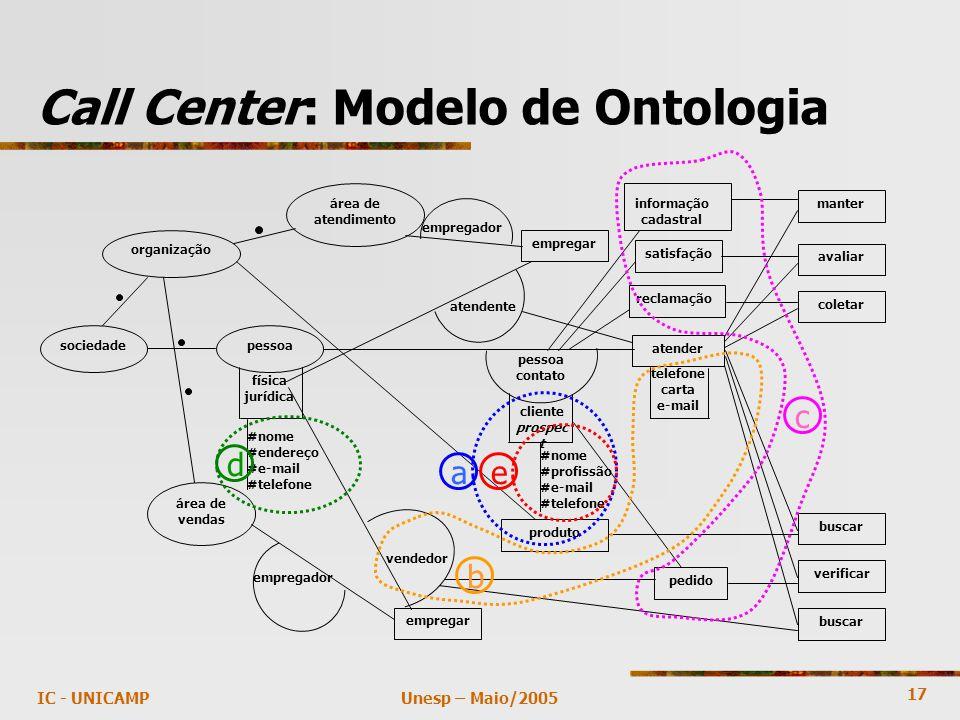17 Unesp – Maio/2005IC - UNICAMP Call Center: Modelo de Ontologia empregador atendente empregador vendedor sociedade buscar organização área de vendas