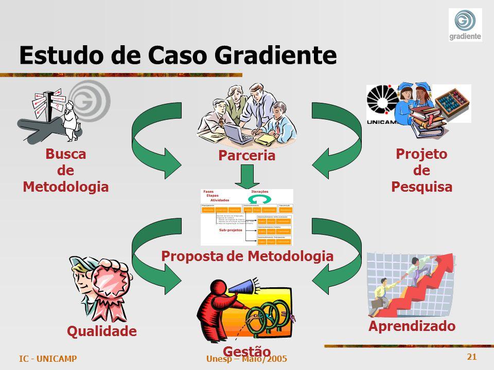 21 Unesp – Maio/2005IC - UNICAMP Estudo de Caso Gradiente Busca de Metodologia Projeto de Pesquisa Parceria Proposta de Metodologia Qualidade Gestão Aprendizado