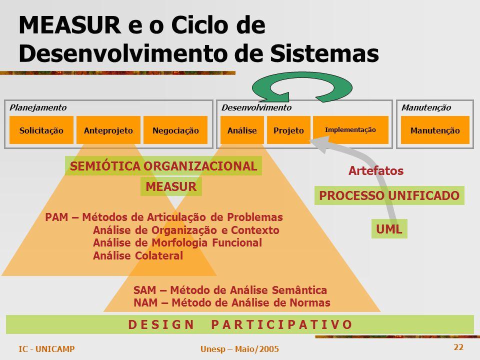 22 Unesp – Maio/2005IC - UNICAMP MEASUR e o Ciclo de Desenvolvimento de Sistemas Planejamento SolicitaçãoAnteprojetoNegociação Desenvolvimento AnáliseProjeto Implementação Manutenção D E S I G N P A R T I C I P A T I V O Artefatos PROCESSO UNIFICADO UML SAM – Método de Análise Semântica NAM – Método de Análise de Normas SEMIÓTICA ORGANIZACIONAL PAM – Métodos de Articulação de Problemas Análise de Organização e Contexto Análise de Morfologia Funcional Análise Colateral MEASUR