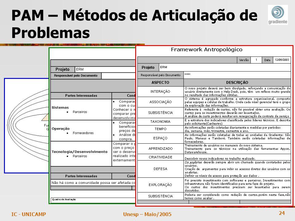 24 Unesp – Maio/2005IC - UNICAMP PAM – Métodos de Articulação de Problemas