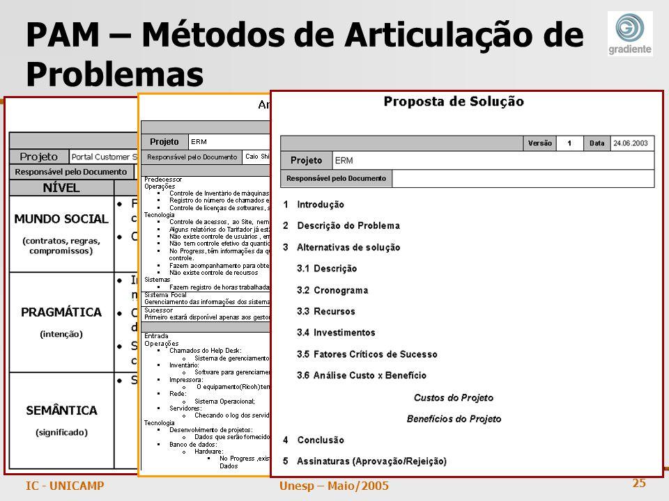 25 Unesp – Maio/2005IC - UNICAMP PAM – Métodos de Articulação de Problemas