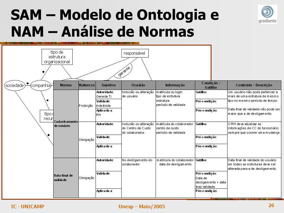 26 Unesp – Maio/2005IC - UNICAMP SAM – Modelo de Ontologia e NAM – Análise de Normas