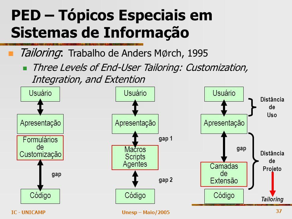 37 Unesp – Maio/2005IC - UNICAMP PED – Tópicos Especiais em Sistemas de Informação Usuário Apresentação Formulários de Customização Código Usuário Apresentação Usuário Apresentação Macros Scripts Agentes Camadas de Extensão Distância de Uso Distância de Projeto gap gap 1 gap 2 Tailoring Tailoring: Trabalho de Anders M ∅ rch, 1995 Three Levels of End-User Tailoring: Customization, Integration, and Extention