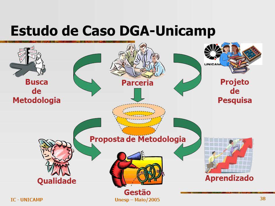 38 Unesp – Maio/2005IC - UNICAMP Estudo de Caso DGA-Unicamp Busca de Metodologia Projeto de Pesquisa Parceria Proposta de Metodologia Qualidade Gestão Aprendizado