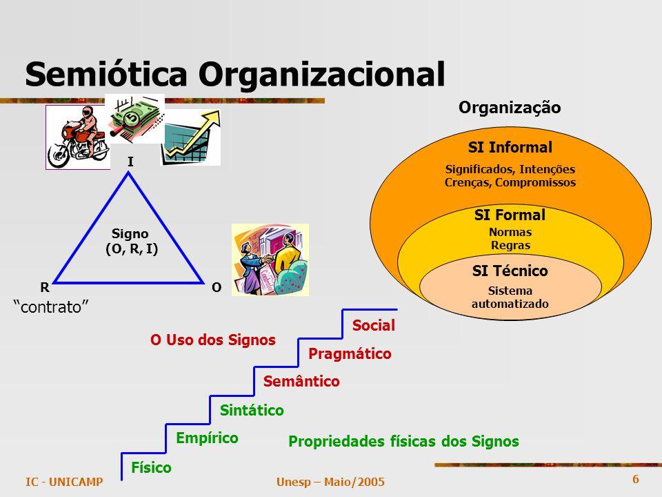 6 Unesp – Maio/2005IC - UNICAMP Semiótica Organizacional Propriedades físicas dos Signos O Uso dos Signos Sintático Semântico Pragmático Físico Empíri