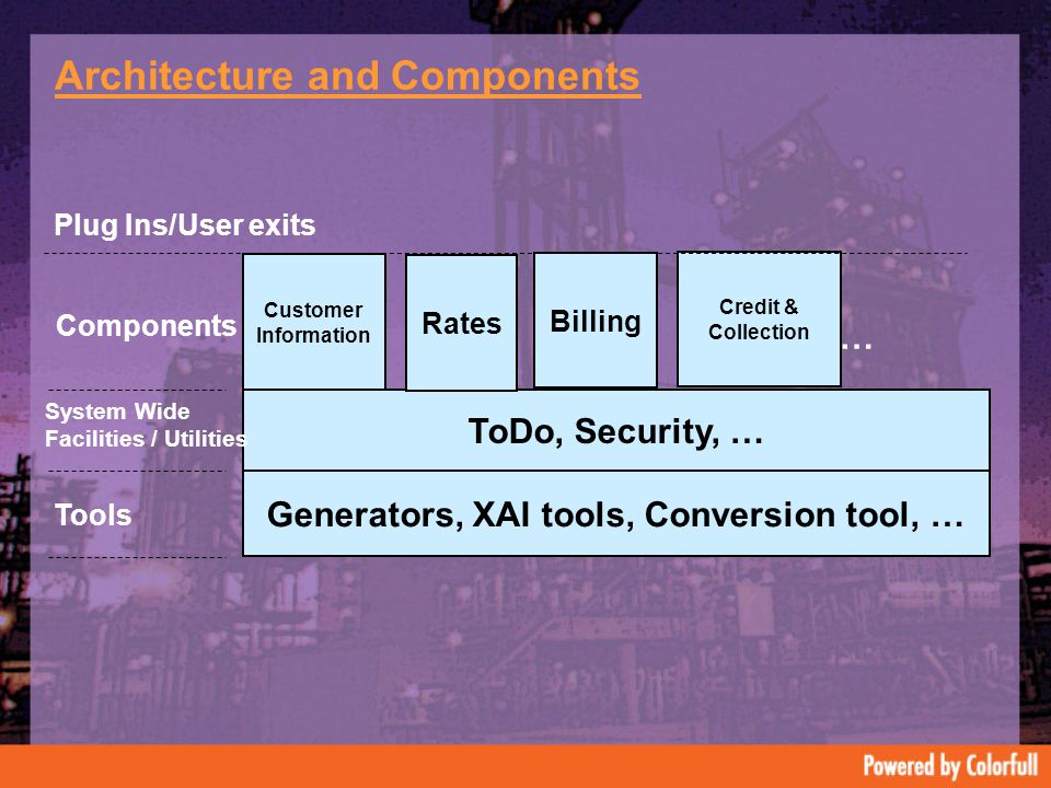 Architecture and Components Generators, XAI tools, Conversion tool, … Tools ToDo, Security, … System Wide Facilities / Utilities Credit & Collection Customer Information Components Plug Ins/User exits Rates Billing …