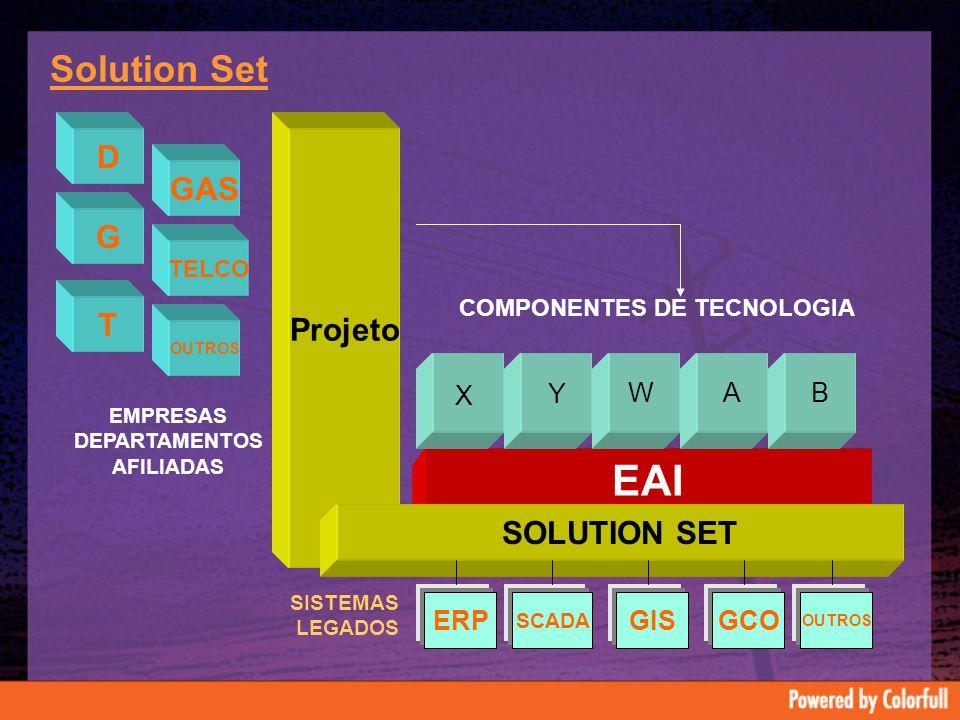 Solution Set GAS TELCO D G T OUTROS EMPRESAS DEPARTAMENTOS AFILIADAS Projeto SCADA GISGCO OUTROS EAI A ERP SISTEMAS LEGADOS SOLUTION SET B COMPONENTES DE TECNOLOGIA X Y W