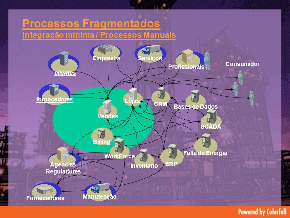 Processos Fragmentados Integração mínima / Processos Manuais Consumidor fornecedores Empresas Profissionais Serviços clientes Vendas Lojas Fornecedores Agencias Reguladores Billing WorkForce ERPFalta de Energia CRM Bases de Dados SCADA Manutenção Inventario