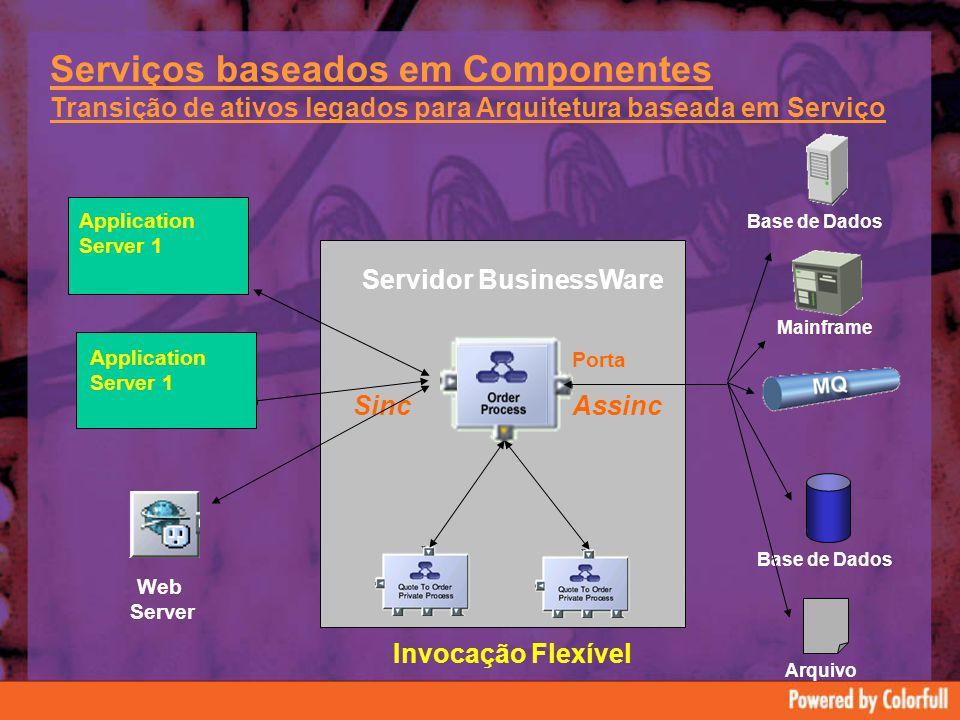 Serviços baseados em Componentes Transição de ativos legados para Arquitetura baseada em Serviço Servidor BusinessWare Mainframe Base de Dados Arquivo SincAssinc Porta Invocação Flexível Web Server Application Server 1 Application Server 1