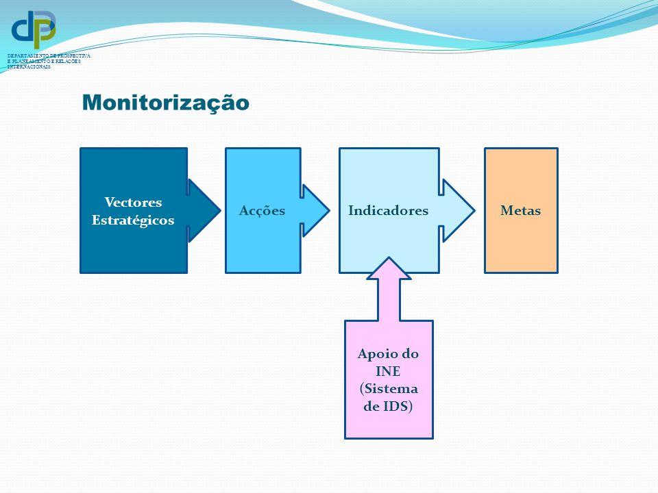 DEPARTAMENTO DE PROSPECTIVA E PLANEAMENTO E RELAÇÕES INTERNACIONAIS Vectores Estratégicos AcçõesIndicadoresMetas Apoio do INE (Sistema de IDS) Monitor