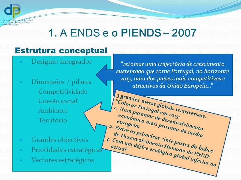 DEPARTAMENTO DE PROSPECTIVA E PLANEAMENTO E RELAÇÕES INTERNACIONAIS 1. A ENDS e o PIENDS – 2007 Desígnio integrador Dimensões / pilares Competitividad