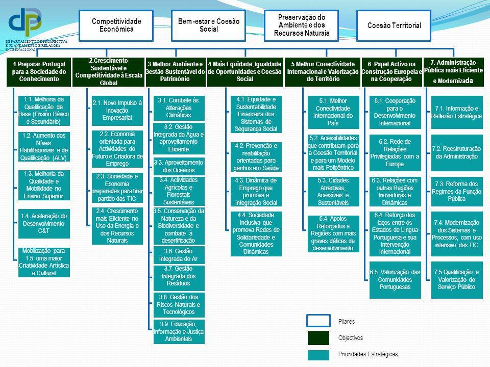 DEPARTAMENTO DE PROSPECTIVA E PLANEAMENTO E RELAÇÕES INTERNACIONAIS 1.Preparar Portugal para a Sociedade do Conhecimento 1.1. Melhoria da Qualificação