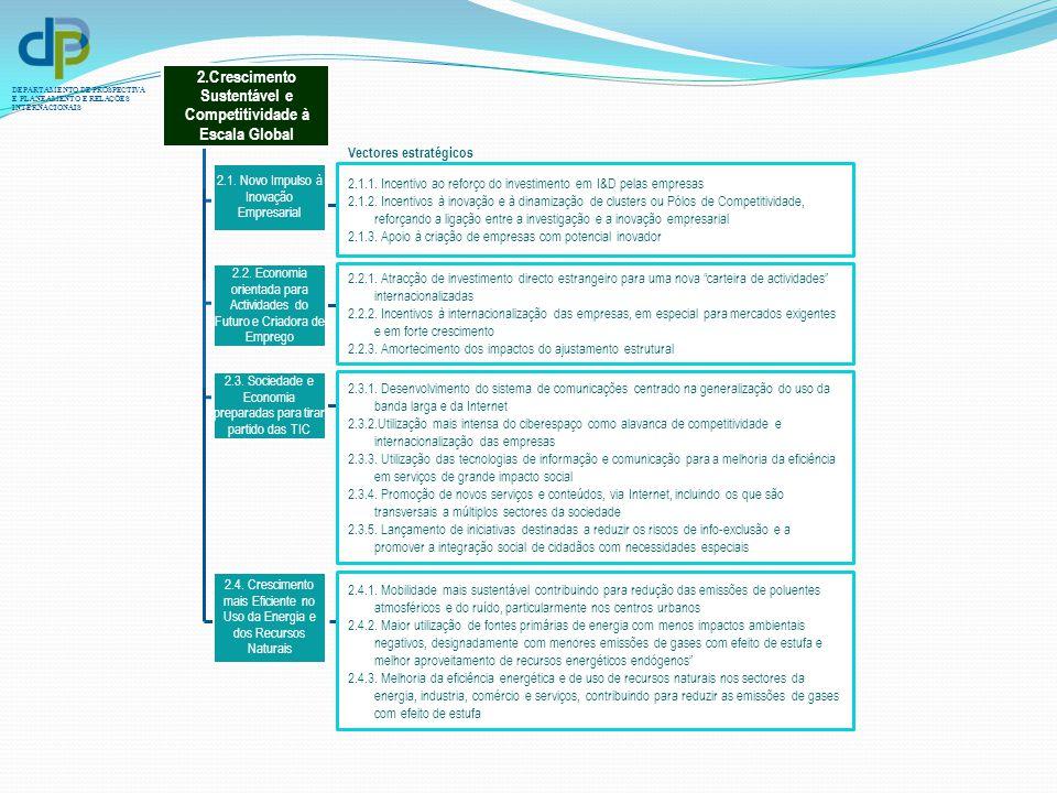 DEPARTAMENTO DE PROSPECTIVA E PLANEAMENTO E RELAÇÕES INTERNACIONAIS 2.1.1. Incentivo ao reforço do investimento em I&D pelas empresas 2.1.2. Incentivo