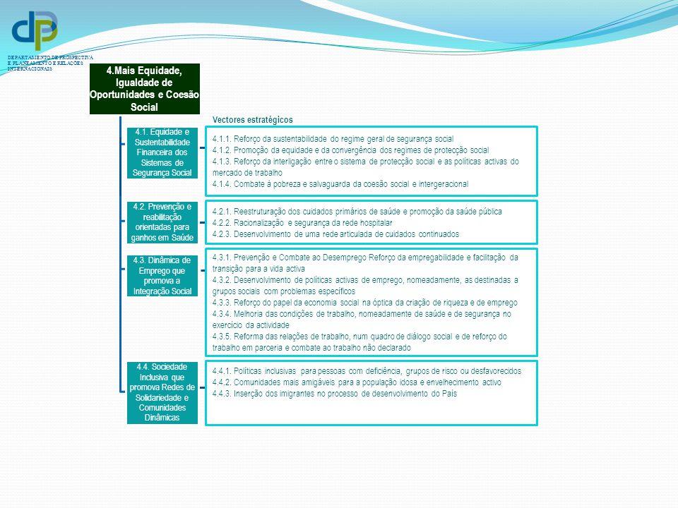 DEPARTAMENTO DE PROSPECTIVA E PLANEAMENTO E RELAÇÕES INTERNACIONAIS 4.1.1. Reforço da sustentabilidade do regime geral de segurança social 4.1.2. Prom