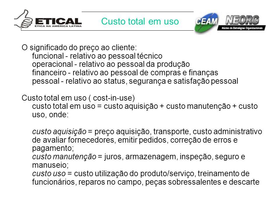 Custo total em uso O significado do preço ao cliente: funcional - relativo ao pessoal técnico operacional - relativo ao pessoal da produção financeiro