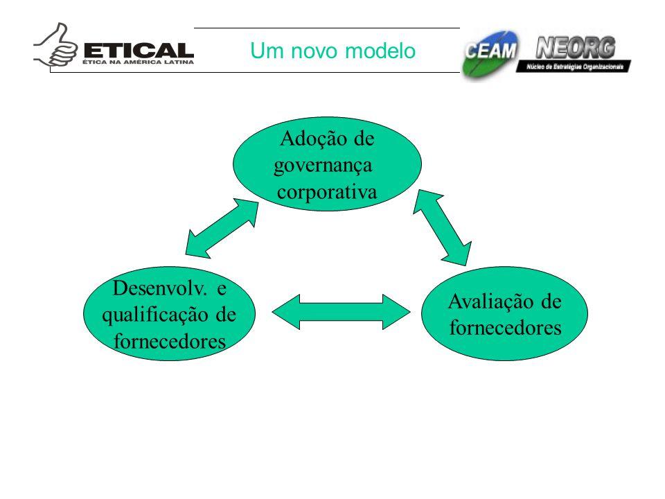 Um novo modelo Desenvolv. e qualificação de fornecedores Avaliação de fornecedores Adoção de governança corporativa