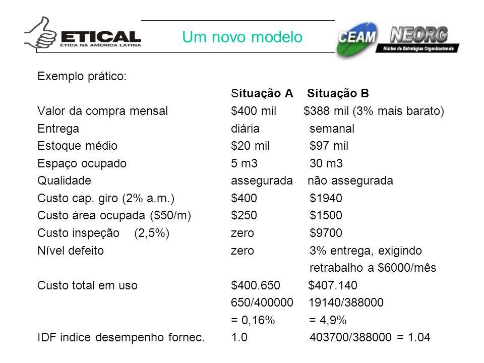 Um novo modelo Exemplo prático: Situação A Situação B Valor da compra mensal$400 mil $388 mil (3% mais barato) Entregadiária semanal Estoque médio$20