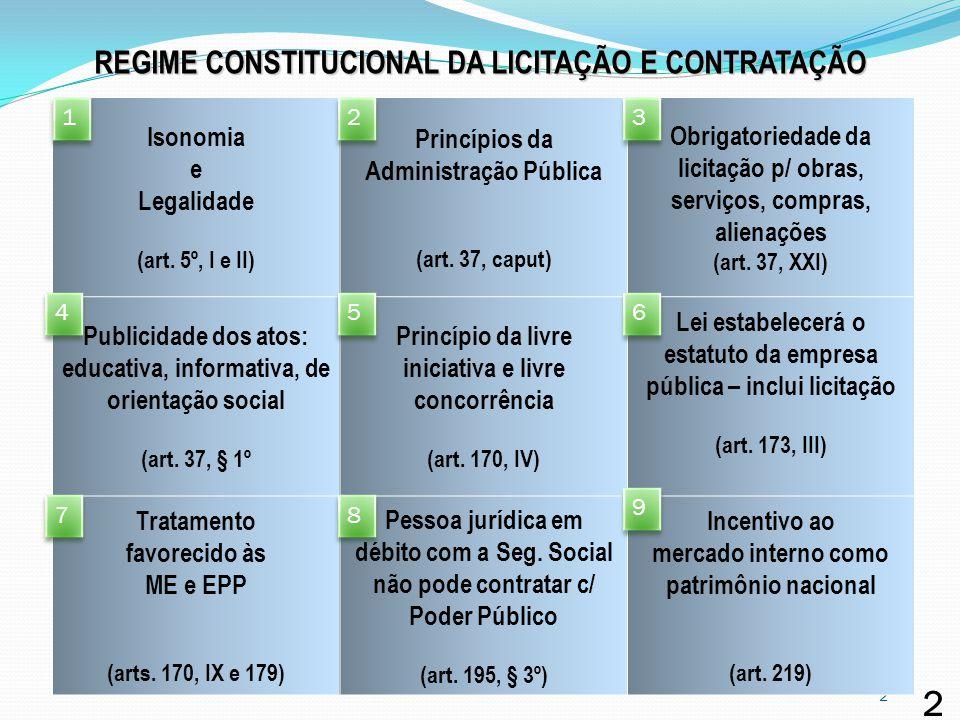 2 REGIME CONSTITUCIONAL DA LICITAÇÃO E CONTRATAÇÃO Isonomia e Legalidade (art. 5º, I e II) Princípios da Administração Pública (art. 37, caput) Obriga