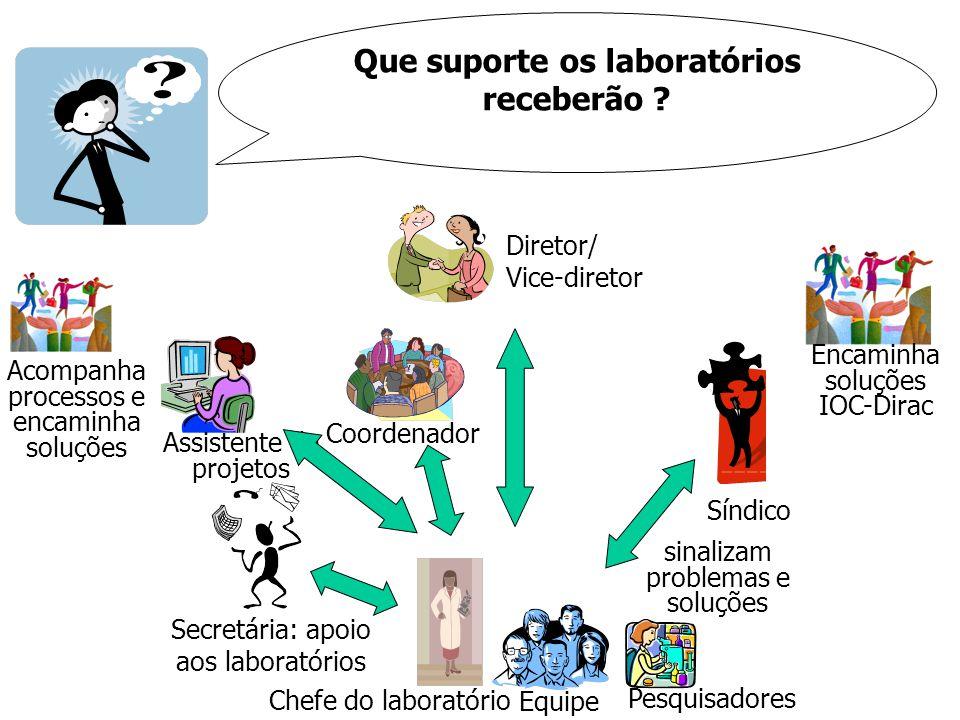 Que suporte os laboratórios receberão ? Síndico Encaminha soluções IOC-Dirac Diretor/ Vice-diretor Chefe do laboratório Equipe sinalizam problemas e s