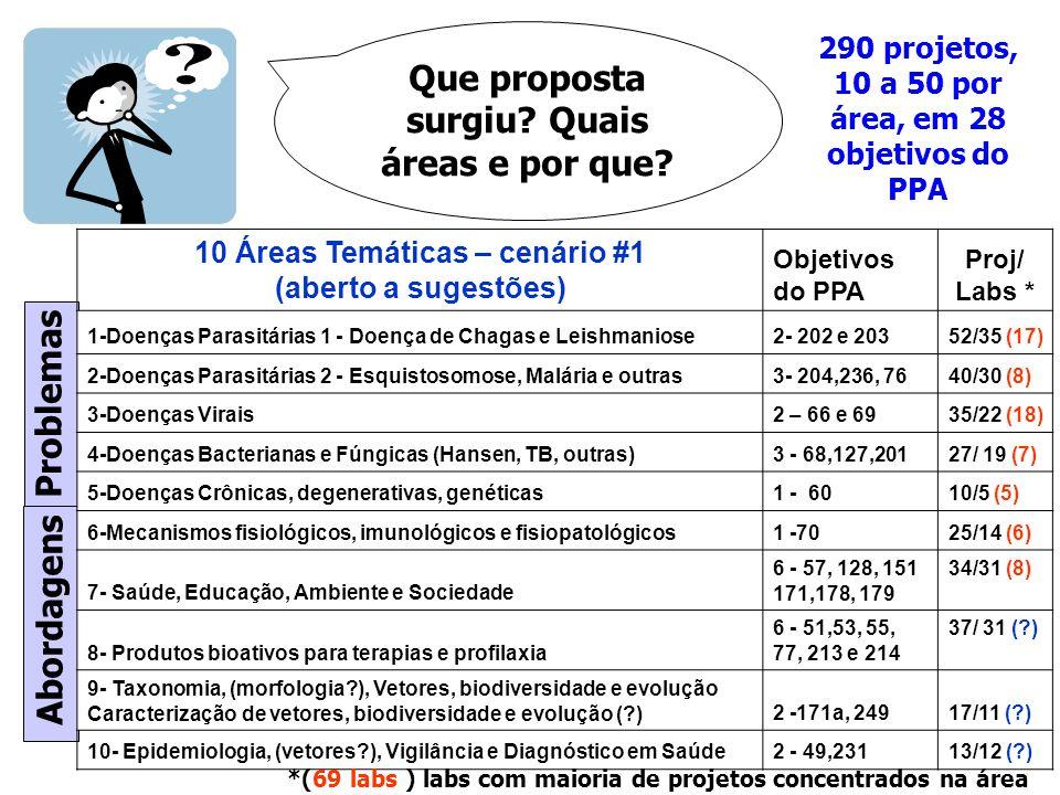 10 Áreas Temáticas – cenário #1 (aberto a sugestões) Objetivos do PPA Proj/ Labs * 1-Doenças Parasitárias 1 - Doença de Chagas e Leishmaniose2- 202 e