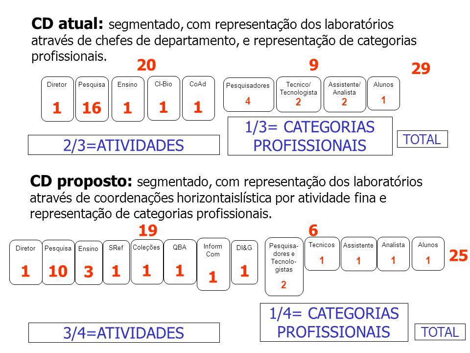CD atual: segmentado, com representação dos laboratórios através de chefes de departamento, e representação de categorias profissionais. 2/3=ATIVIDADE