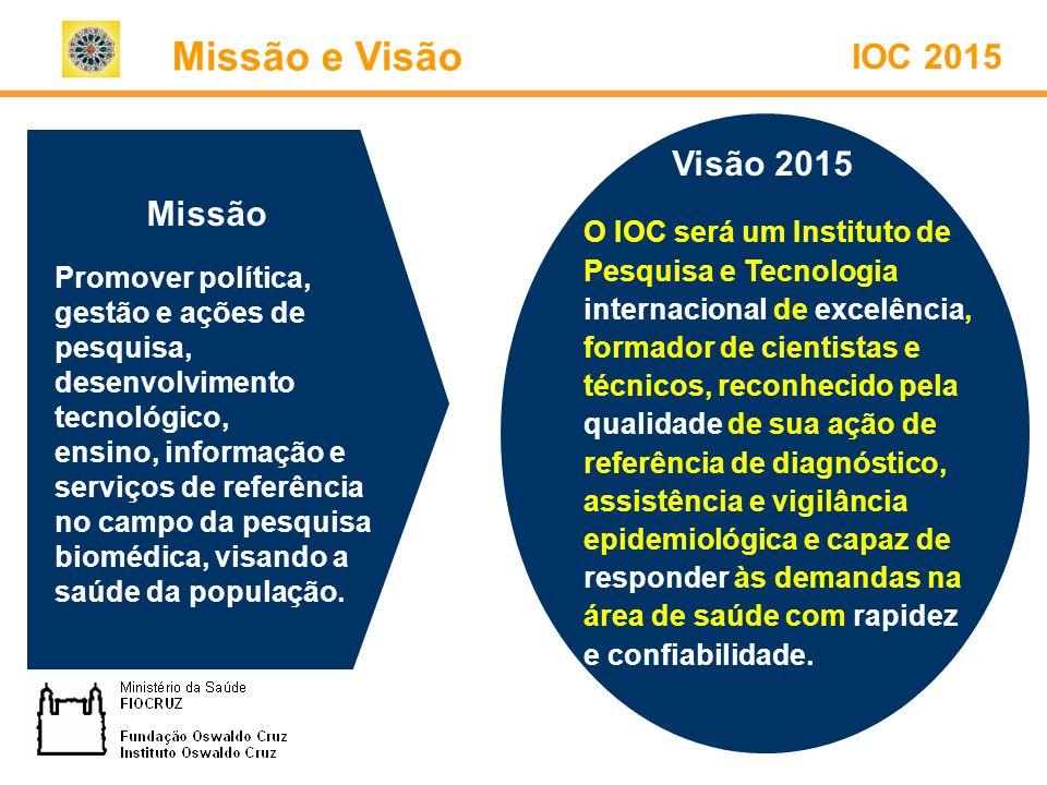 IOC 2015 Missão Promover política, gestão e ações de pesquisa, desenvolvimento tecnológico, ensino, informação e serviços de referência no campo da pe