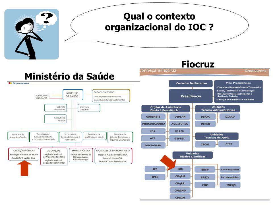 Qual o contexto organizacional do IOC ? Fiocruz Ministério da Saúde
