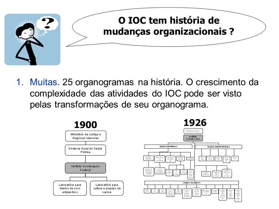 O IOC tem história de mudanças organizacionais ? 1.Muitas. 25 organogramas na história. O crescimento da complexidade das atividades do IOC pode ser v