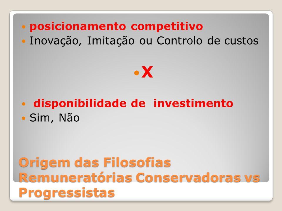 Origem das Filosofias Remuneratórias Conservadoras vs Progressistas posicionamento competitivo Inovação, Imitação ou Controlo de custos X disponibilid
