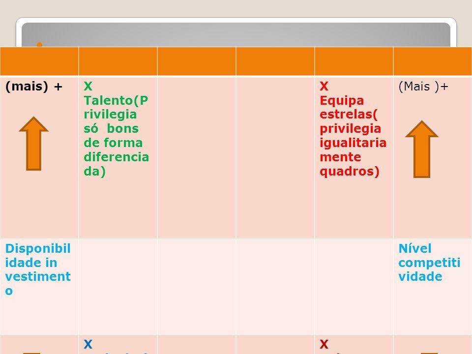 Estruturação do Sistema de Recompensas – Estratégias da Org (mais) +X Talento(P rivilegia só bons de forma diferencia da) X Equipa estrelas( privilegi