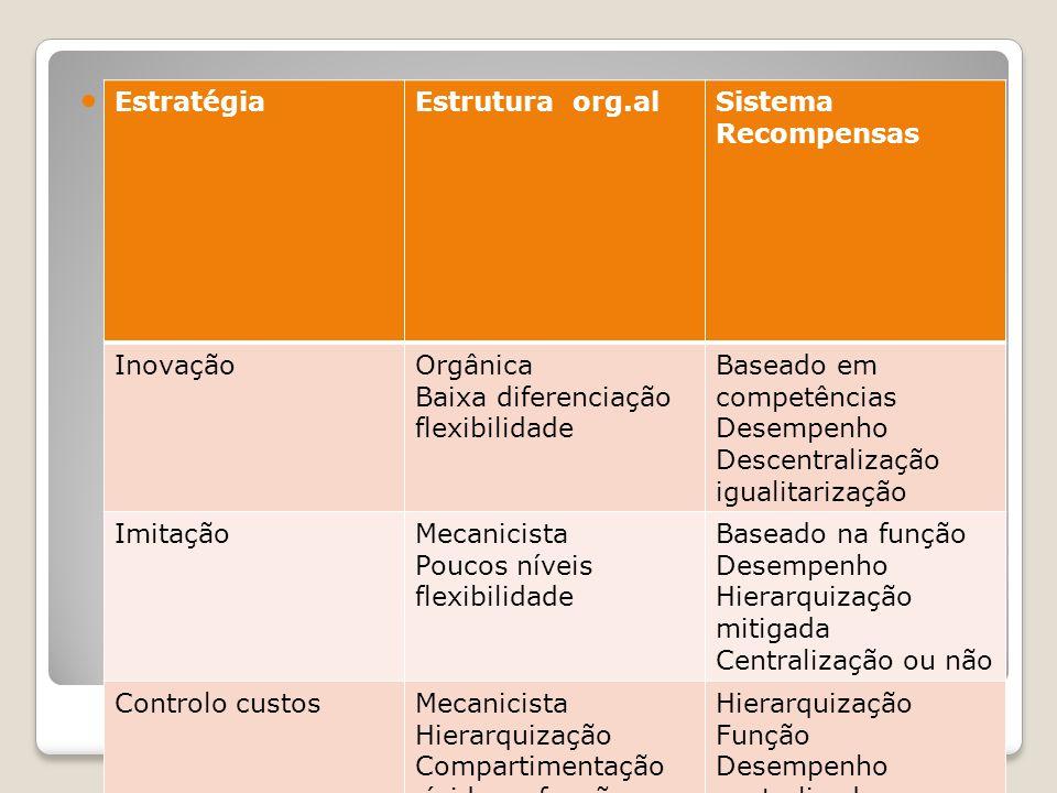Estratégias da Org Estratégias da Org EstratégiaEstrutura org.alSistema Recompensas InovaçãoOrgânica Baixa diferenciação flexibilidade Baseado em comp