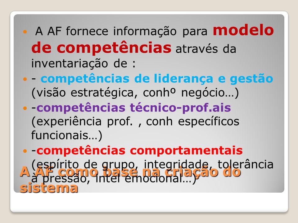 A AF como base na criação do sistema A AF fornece informação para modelo de competências através da inventariação de : - competências de liderança e g