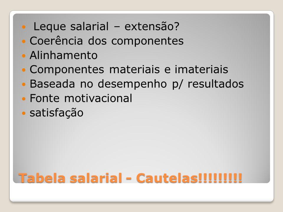 Tabela salarial - Cautelas!!!!!!!!! Leque salarial – extensão? Coerência dos componentes Alinhamento Componentes materiais e imateriais Baseada no des