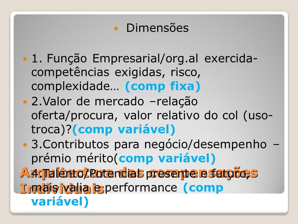 Arquitectura das compensações Individuais Dimensões 1. Função Empresarial/org.al exercida- competências exigidas, risco, complexidade… (comp fixa) 2.V
