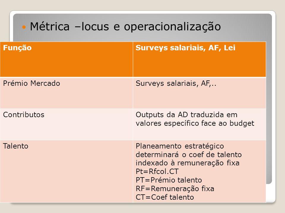 Recompensas Métrica –locus e operacionalização FunçãoSurveys salariais, AF, Lei Prémio MercadoSurveys salariais, AF,.. ContributosOutputs da AD traduz