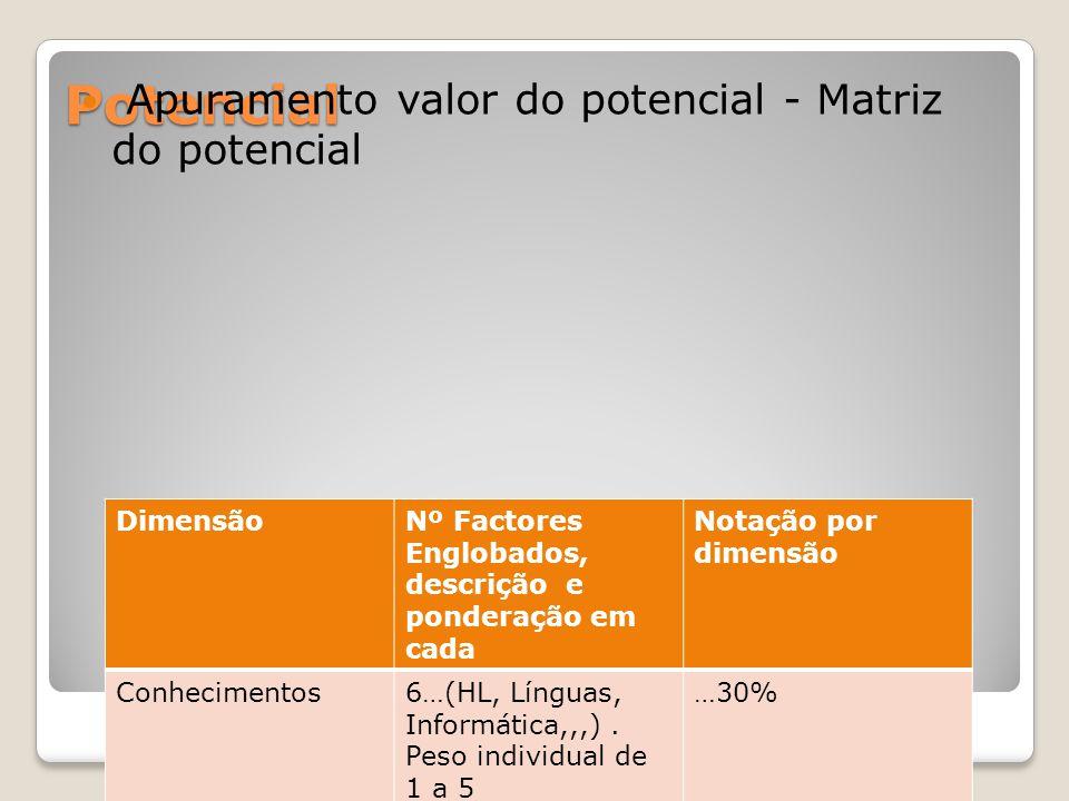 Potencial Apuramento valor do potencial - Matriz do potencial DimensãoNº Factores Englobados, descrição e ponderação em cada Notação por dimensão Conh