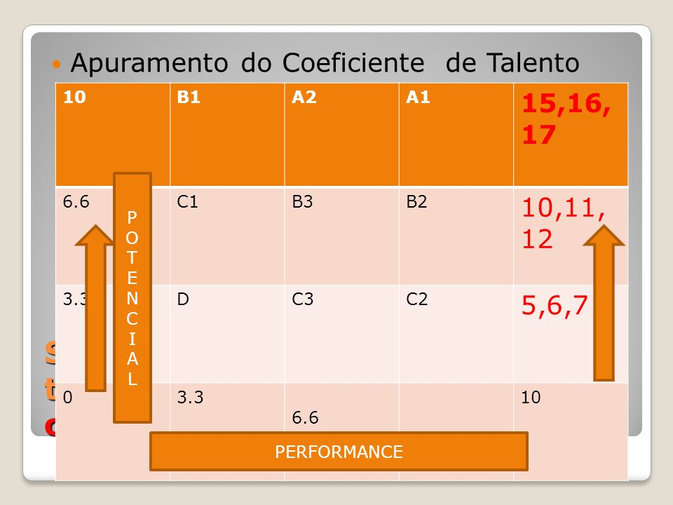 Segmentação da medida do talento – Apuramento do coeficiente % Apuramento do Coeficiente de Talento 10B1A2A1 15,16, 17 6.6C1B3B2 10,11, 12 3.3DC3C2 5,6,7 03.3 6.6 10 PERFORMANCE POTENCIALPOTENCIAL