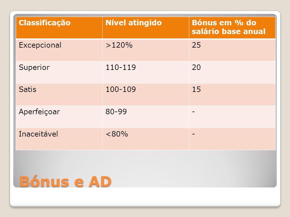 Bónus e AD ClassificaçãoNível atingidoBónus em % do salário base anual Excepcional>120%25 Superior110-11920 Satis100-10915 Aperfeiçoar80-99- Inaceitáv