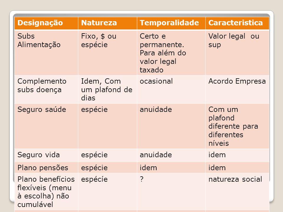 Benefícios DesignaçãoNaturezaTemporalidadeCaracteristica Subs Alimentação Fixo, $ ou espécie Certo e permanente. Para além do valor legal taxado Valor