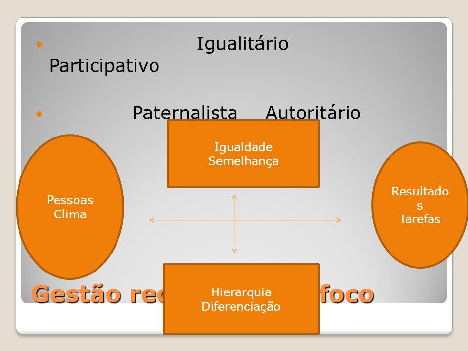 Gestão recompensas/foco Igualitário Participativo Paternalista Autoritário Igualdade Semelhança Hierarquia Diferenciação Resultado s Tarefas Pessoas C
