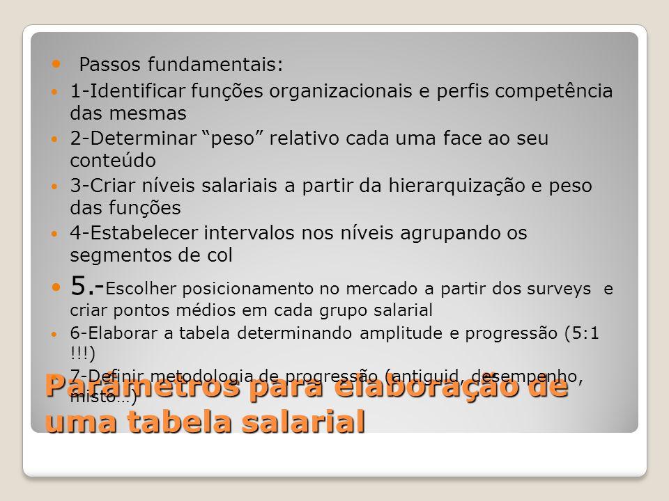 Parâmetros para elaboração de uma tabela salarial Passos fundamentais: 1-Identificar funções organizacionais e perfis competência das mesmas 2-Determi