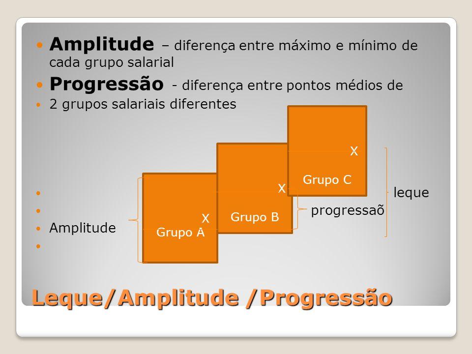 Leque/Amplitude /Progressão Amplitude – diferença entre máximo e mínimo de cada grupo salarial Progressão - diferença entre pontos médios de 2 grupos