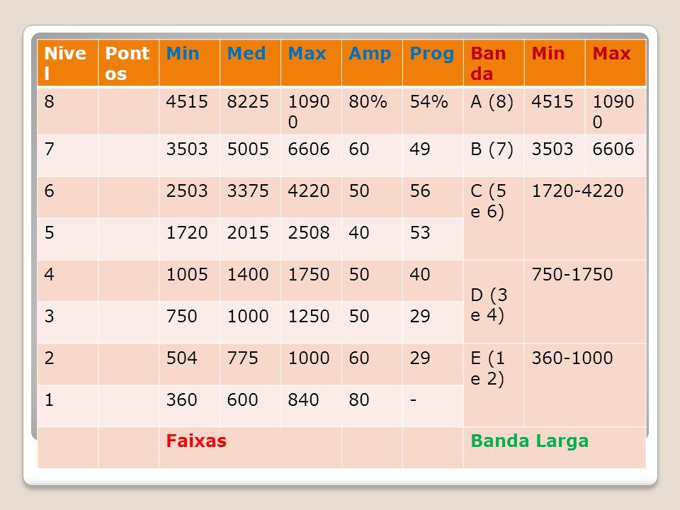 Nive l Pont os MinMedMaxAmpProgBan da MinMax 8451582251090 0 80%54%A (8)45151090 0 73503500566066049B (7)35036606 62503337542205056C (5 e 6) 1720-4220