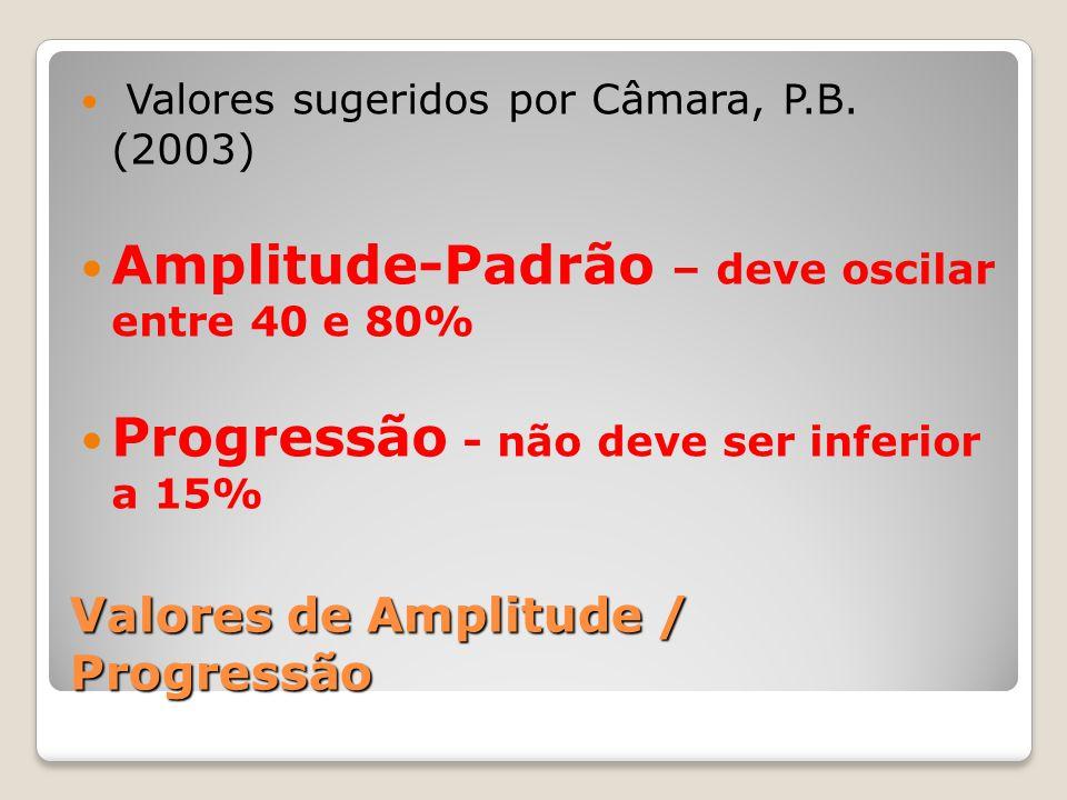 Valores de Amplitude / Progressão Valores sugeridos por Câmara, P.B. (2003) Amplitude-Padrão – deve oscilar entre 40 e 80% Progressão - não deve ser i