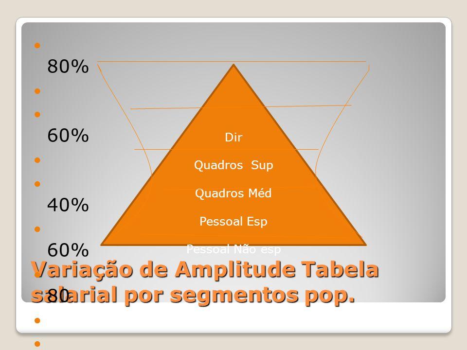 Variação de Amplitude Tabela salarial por segmentos pop. 80% 60% 40% 60% 80 Dir Quadros Sup Quadros Méd Pessoal Esp Pessoal Não esp