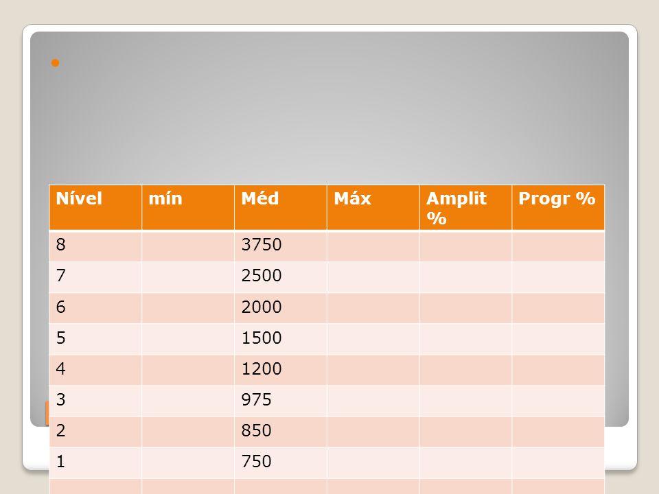 Estrutura tabela salarial-base NívelmínMédMáxAmplit % Progr % 83750 72500 62000 51500 41200 3975 2850 1750