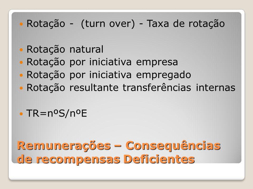 Remunerações – Consequências de recompensas Deficientes Rotação - (turn over) - Taxa de rotação Rotação natural Rotação por iniciativa empresa Rotação