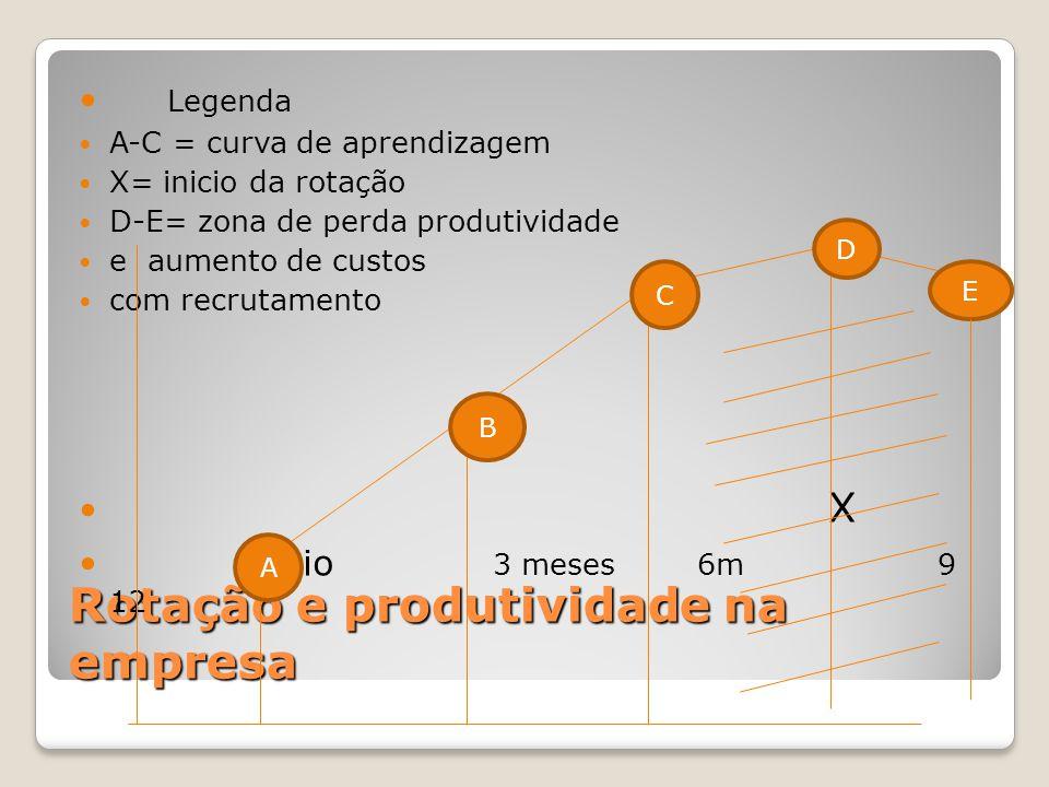 Rotação e produtividade na empresa Legenda A-C = curva de aprendizagem X= inicio da rotação D-E= zona de perda produtividade e aumento de custos com r