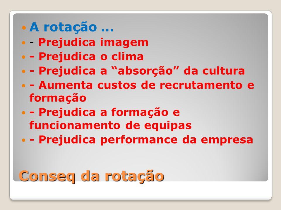 """Conseq da rotação A rotação … - Prejudica imagem - Prejudica o clima - Prejudica a """"absorção"""" da cultura - Aumenta custos de recrutamento e formação -"""